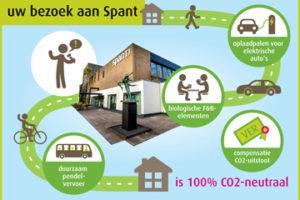 Infographic duurzaamheid